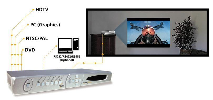 Image AnyPlace allows a user to place their projector off axis, making for the ultimate in flexible projector placement